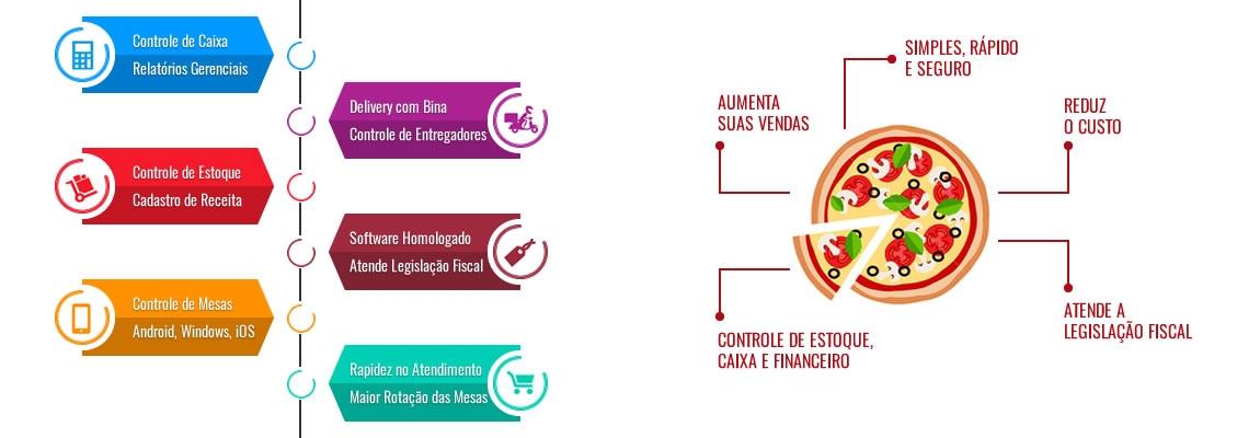 Banner Automação Comercial para Pizzarias
